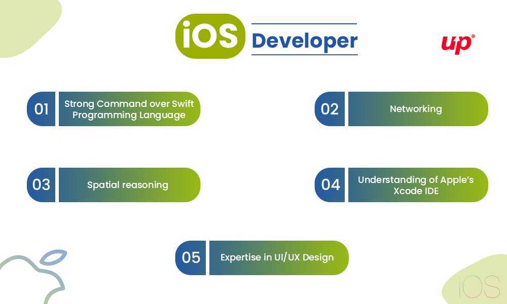 5 Skills you need to be an iOS Developer