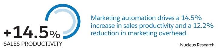 Marketing Automation Increase Sale