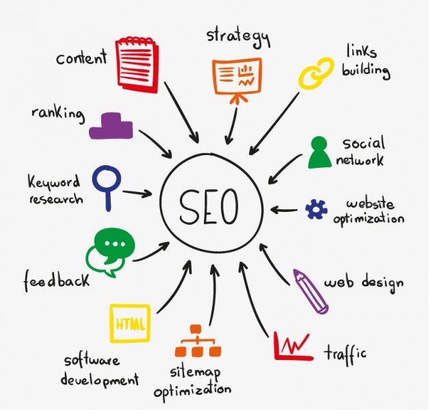 Monthly SEO Project Cost with All SEO Work