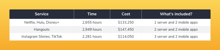 An approximate price of such a platform development is displayed in the chart below.