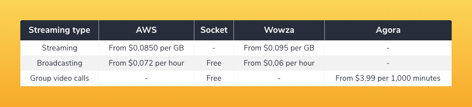 Here are approximate prices for using some popular tools.