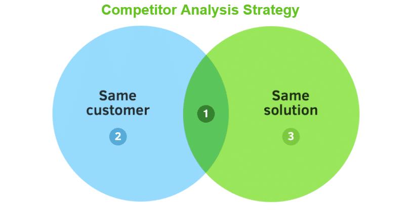 Competitor Analysis Strategies