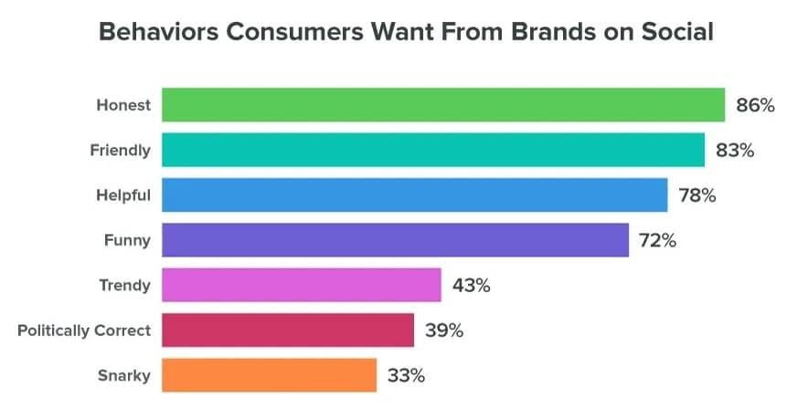 brand behavior