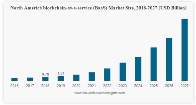 BaaS enables all types of companies to access blockchain technology. For that, they do not need to invest in in-house development.