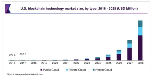 The blockchain technology market size was estimated at USD 3.67b in 2020 worldwide.