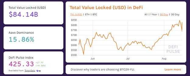 DeFi is still in the beginning phase of its emergence. The TVL (Total Value Locked) in DeFi contracts is $84.14B as of August 2021.