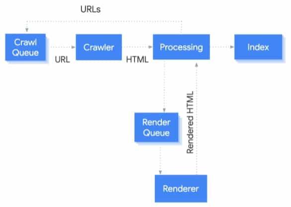 How Googlebot processes JavaScript